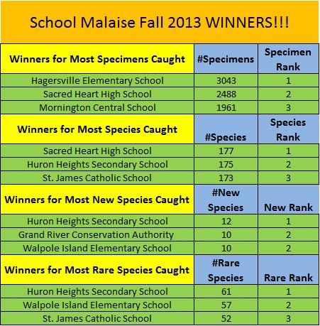 Your school could be a winner too! Sign-up your class for our Spring School Malaise Trap Program and learn about the insect diversity in your schoolyard! How many rare species will you catch? #EnvironmentalEducation #Biodiversity #SMTP #BIObus