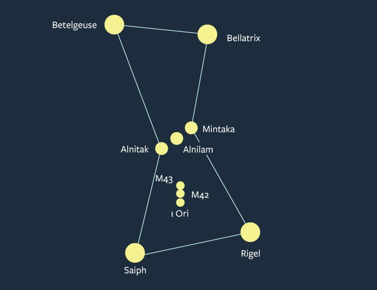 How can I best learn about constellations? | Yahoo Answers