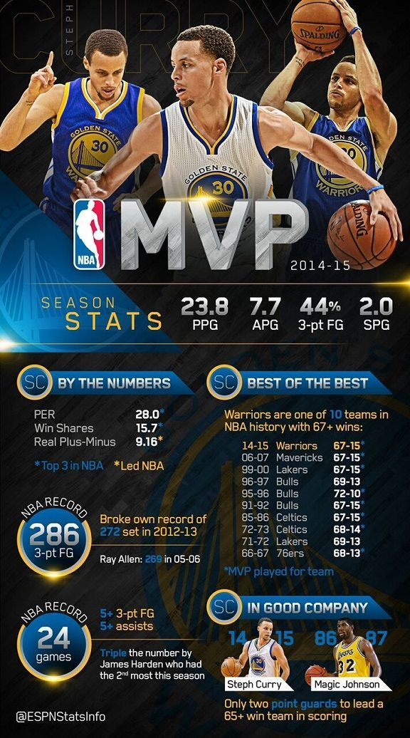 Steph Curry, of the Golden State Warriors, is named the 2014-15 NBA MVP #NBA #basketball