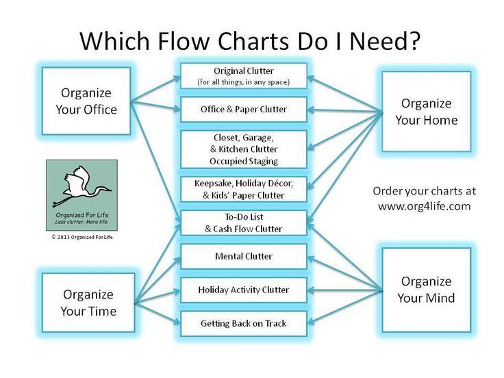 Resource Roundups for DIY Organizing