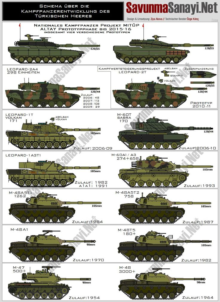 Tanques de Turquía modernos.