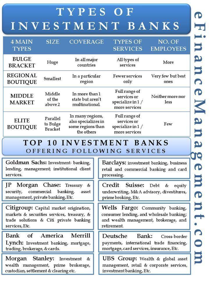 Soorten Investeringsbanken 1000 In 2020 Investing Investment Banking Financial Management
