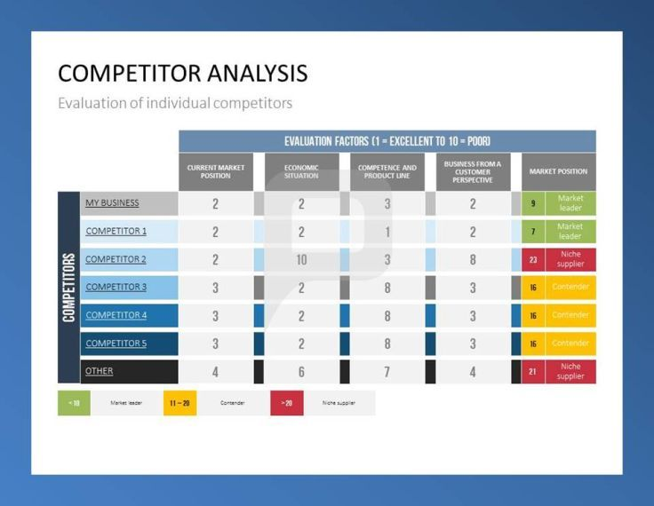 Evaluate the strength of your competitors, identify them as market leaders, contenders or niche suppliers.