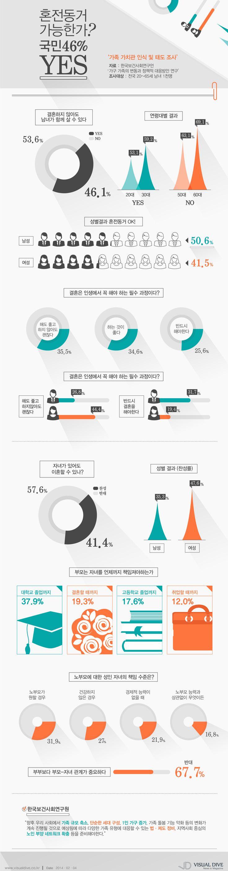 [인포그래픽] 국민 10명 중 4명, '혼전동거' 가능해 #cohabitation / #Infographic ⓒ 비주얼다이브 무단 복사·전재·재배포 금지