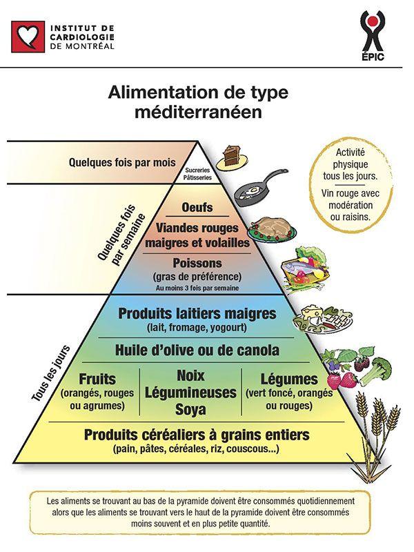 Les 25 meilleures id es de la cat gorie liste aliments pour diab tiques sur pinterest r gime - Cuisine mediterraneenne definition ...