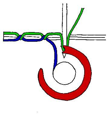 Você já parou para imaginar como é formado o ponto na sua máquina? Pois é muito simples: na animação abaixo você vê bem como o processo funciona.