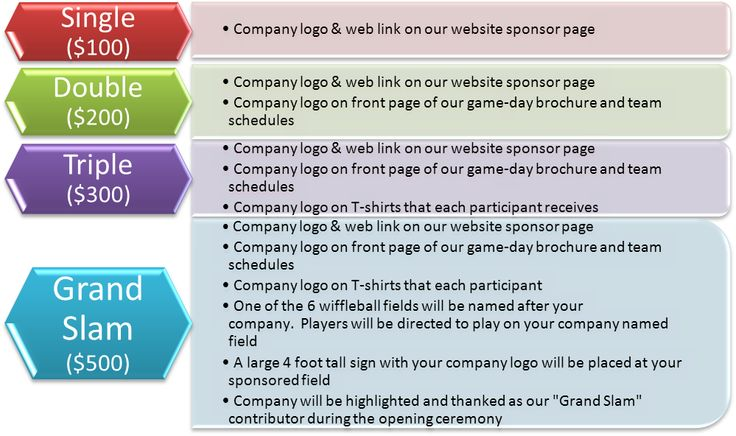 Charity Sponsorship Levels   Google Search Public Relations   Charity  Sponsor Form  Charity Sponsor Form