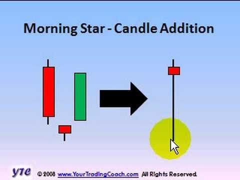 Candlestick Charting - Volume 16 - Morning Star