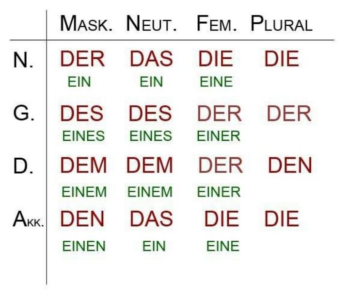 66 besten Deutsch_Nomen+Artikel Bilder auf Pinterest   Deutsch ...