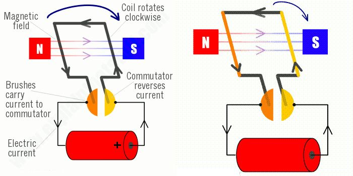 14 best project jace grade 6 images on pinterest for Simple electric motor how it works
