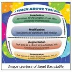 SAMR Teaching Above the Line