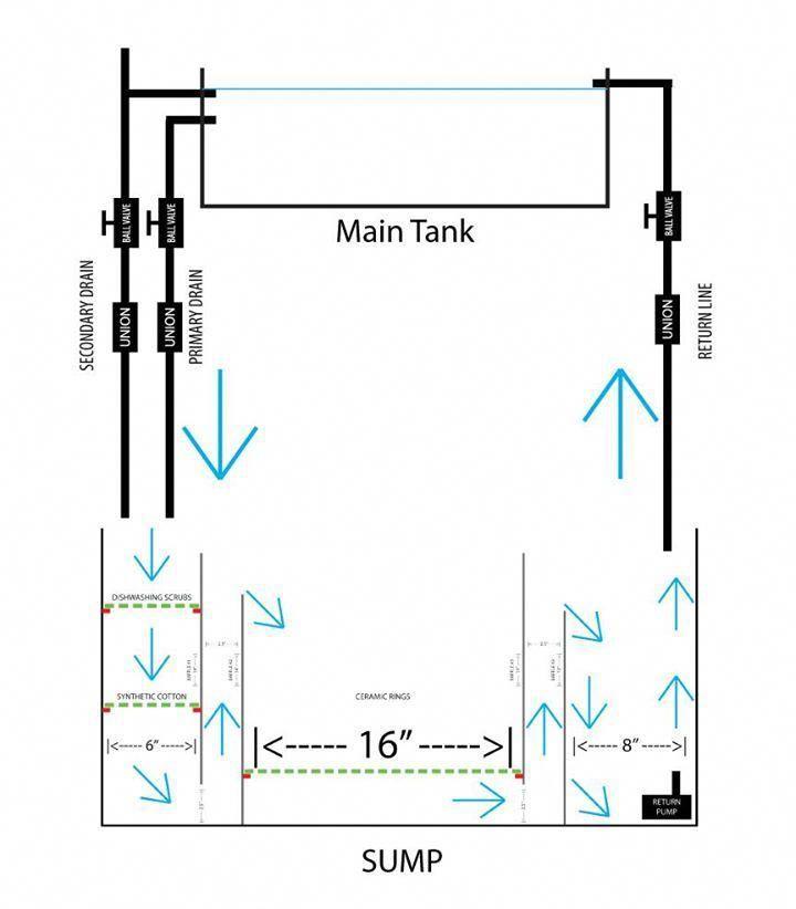 plumbing fittings #plumbingart #PlumbingServices
