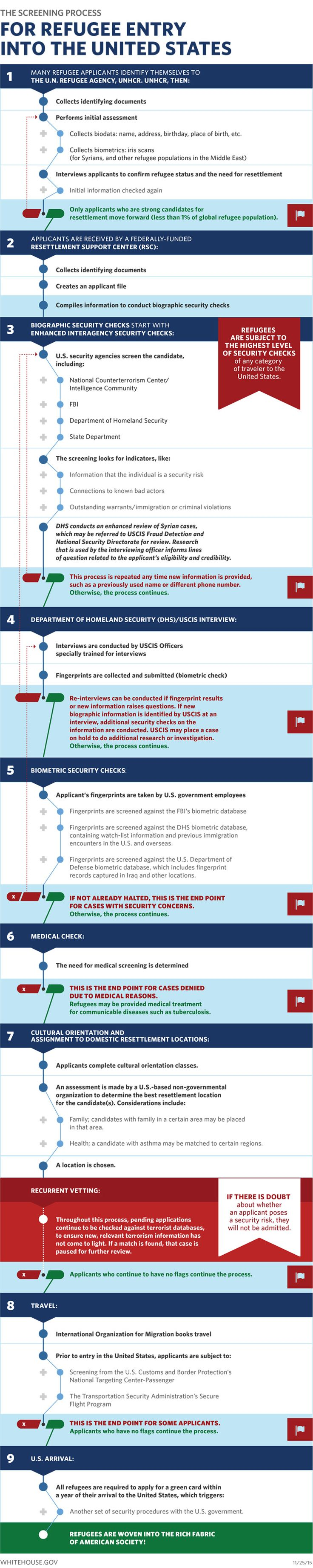The Screening Process for Refugees Entry Into the United States (full text of the graphic written below the image)