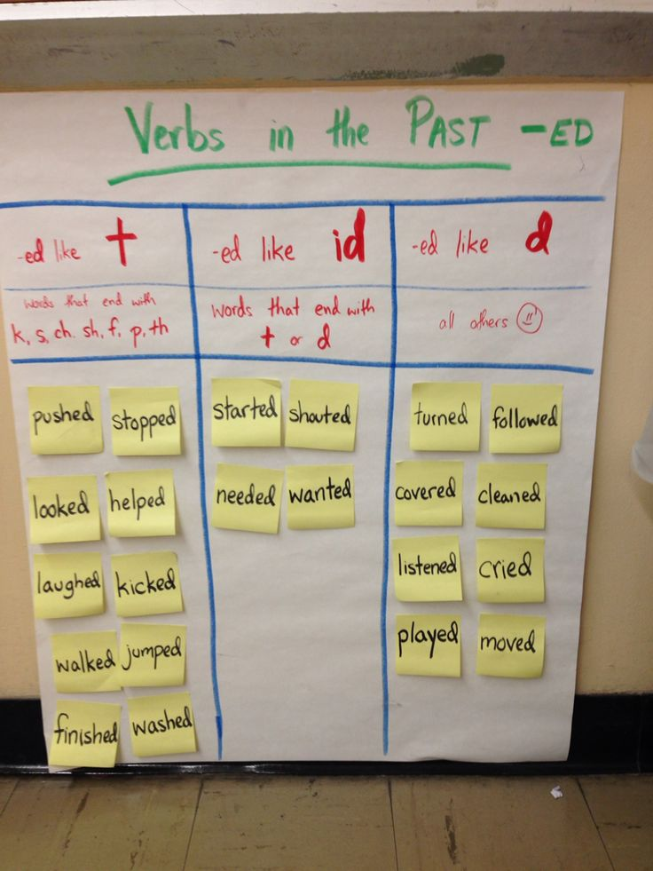 Reading Past tense ED verbs -t -id -d | 801 Reading Charts ...