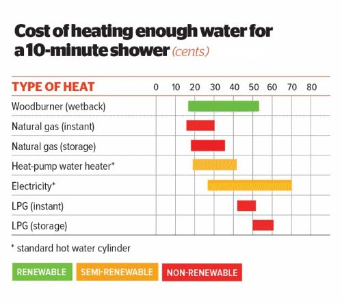 Water heating options - hot water systems - Consumer NZ