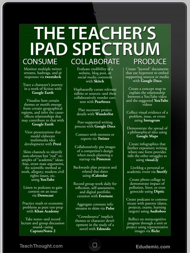TeachThought 25 Ways To Use The iPad In The Classroom By Complexity…