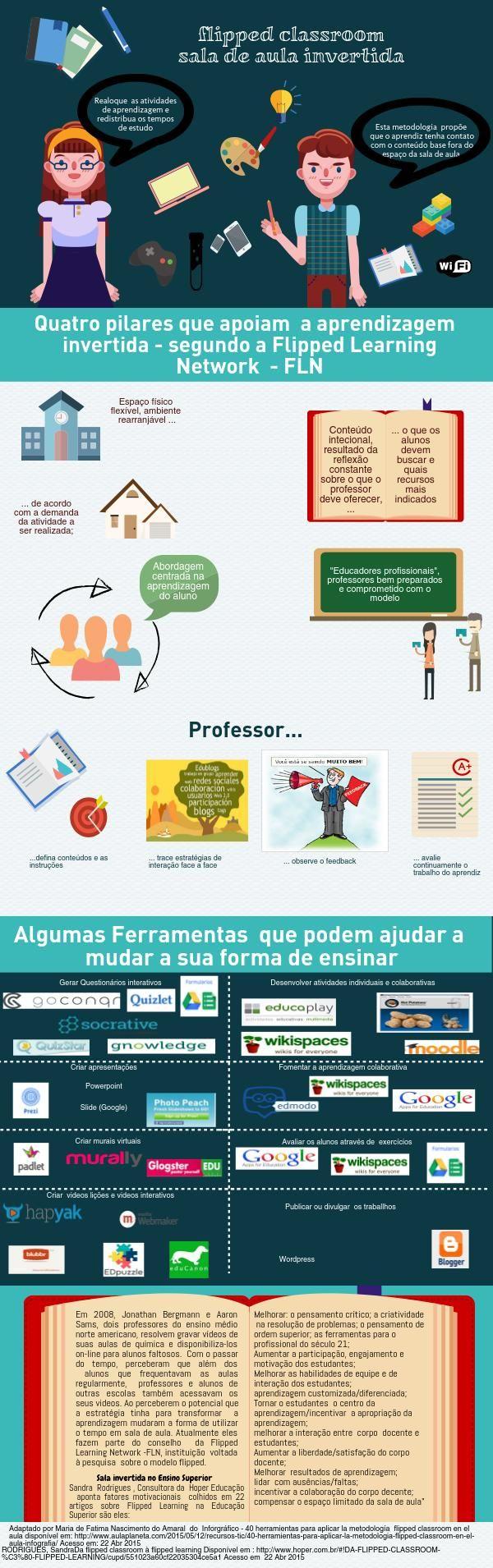 Sala de aula invertida 1 | @Piktochart Infographic