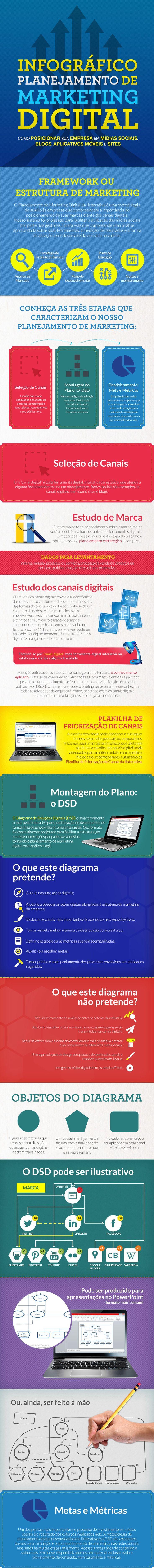 Infográfico: planejamento de marketing digital.