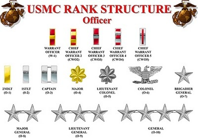 USMC Marine Officer Ranks. Upon completion of College and after passing OCS, I will be commissioned as a 2nd Lt.