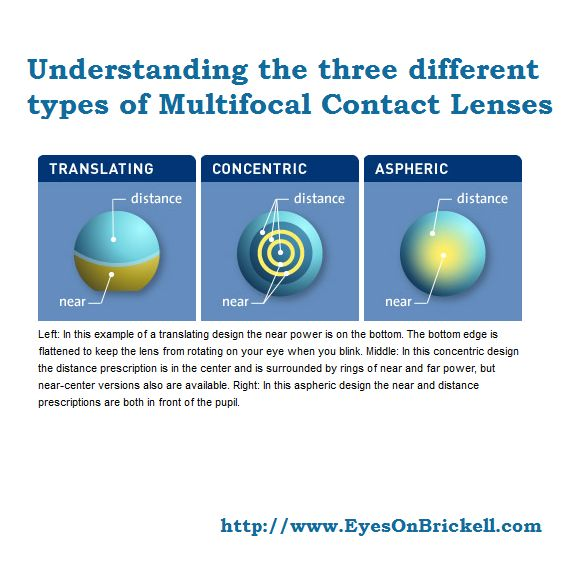 New Blog ---- Understanding The Three Different Types Of Multifocal Contact Lenses  Read it here - http://floridaeyecareassociates.com/blog/understanding-the-three-different-types-of-multifocal-contact-lenses  #Multifocal #ContactLens #EyesOnBrickell #Blog