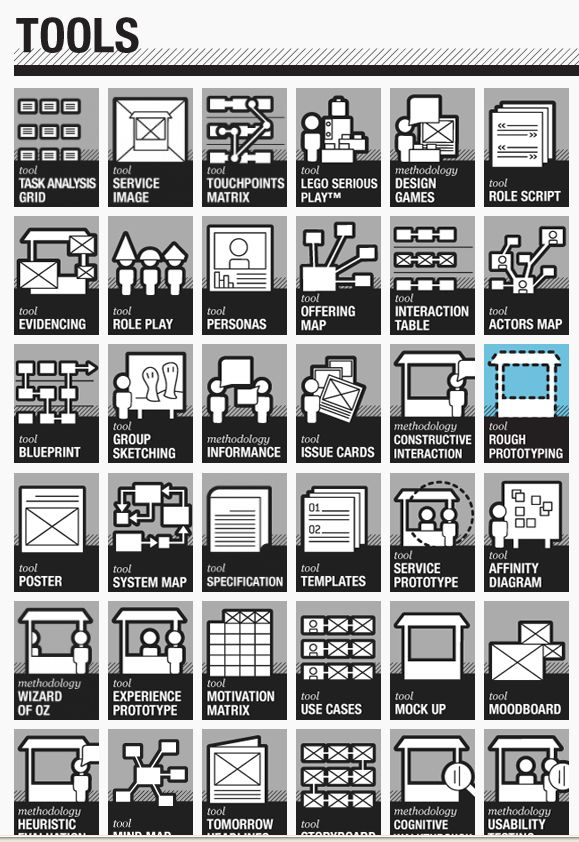 Infographic: Service Design Tools #infographic #designthinking #servicedesign