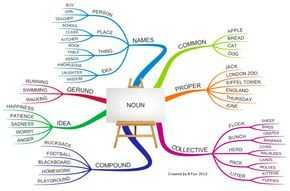 Common and Proper Nouns Poster | English Grammar - Noun free mind map download More