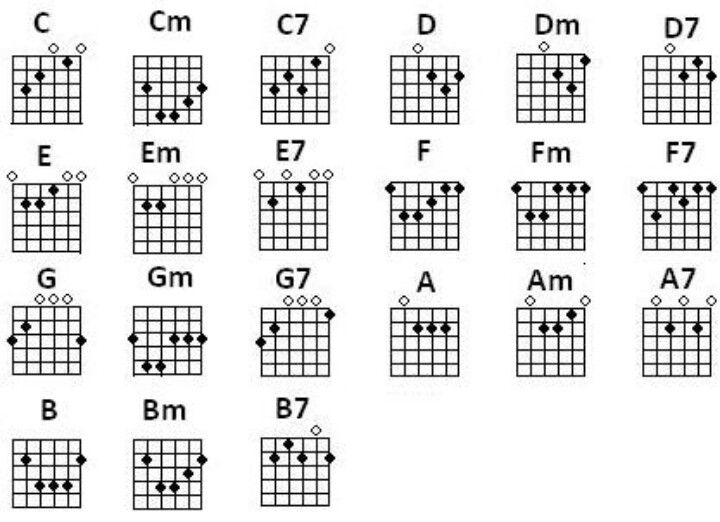 58 Best Guitar Chords Images On Pinterest | Guitar Chord Chart