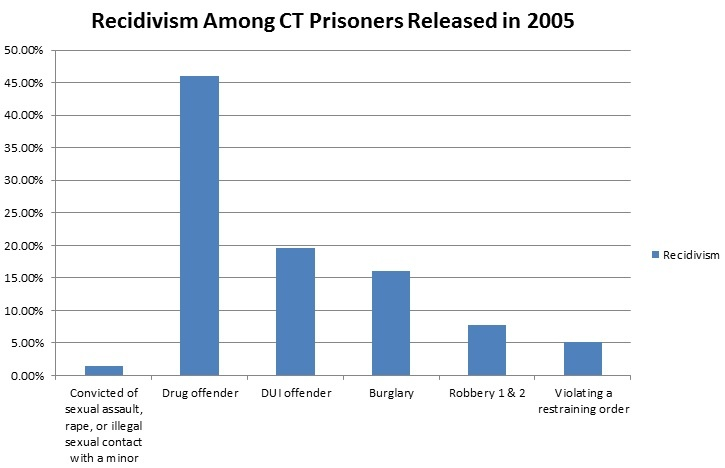 Sex offender recidivism statistics what