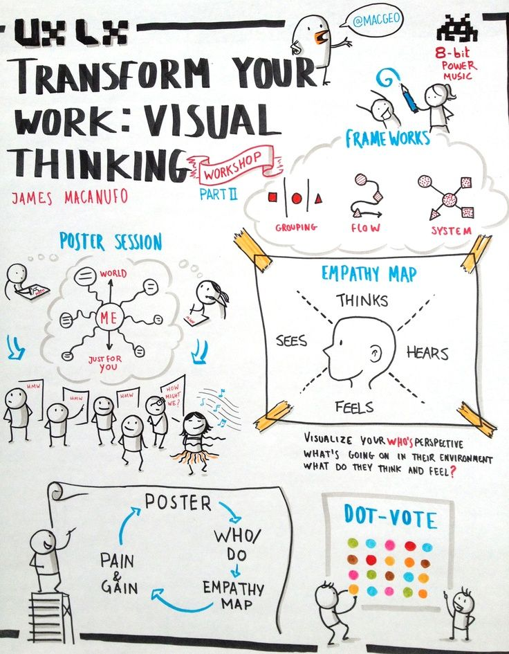Visual thinking by James Macanufo - summarized
