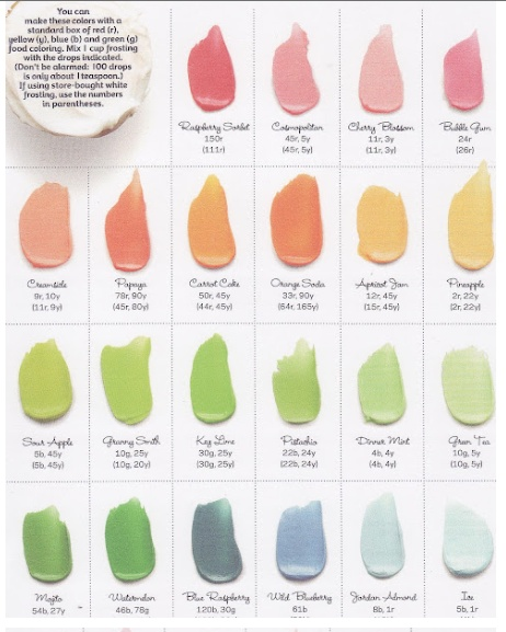(Part I) All these colors were achieved with red, yellow, blue, and green food coloring mixed into white frosting. The amount of drops needed for the color you want is underneath the icing color. So convenient.: Food Network, Recipe, Frosting Colors, Numbers, Food Color Charts, Frostings Color, Colour Charts, Diy Cupcake, Cupcake Frostings