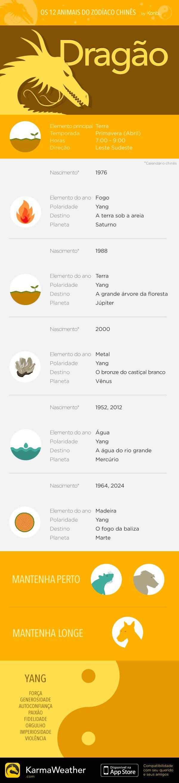 Principais características do signo do zodíaco chinês do Dragão, quinto animal do horóscopo chinês. Obtenha o aplicativo KarmaWeather, disponível gratuitamente na App Store