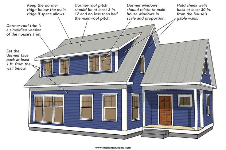 Flush Dormer A Flush Dormer Also Called A Wall Or Open