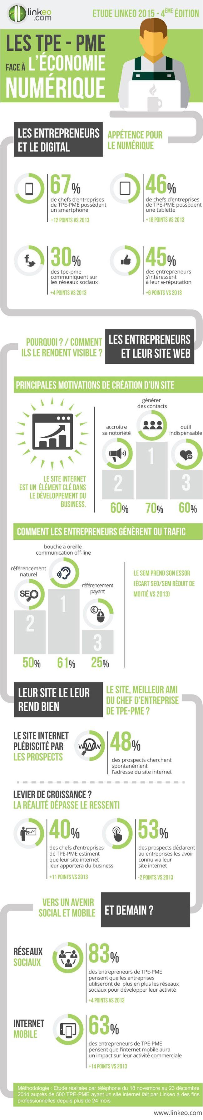 Infographie | Les TPE-PME face à l'économie numérique