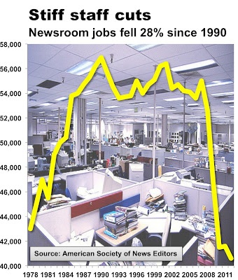 Newsroom staffing hits 34-year low - via Newsosaur:  The number of journalists working at U.S. newspapers today is at the lowest point since 1978Annual Newsroom, Journals Staff, Staff Cut, Newsroom Staffing, Multimedia Reports, Newsroom Census, Newspaper Today, Mad Today, Media Stuff