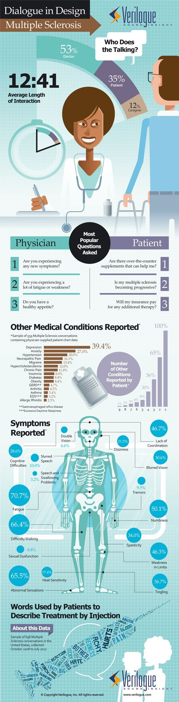 """Infographic: """"MS patients interact with their doctors"""""""
