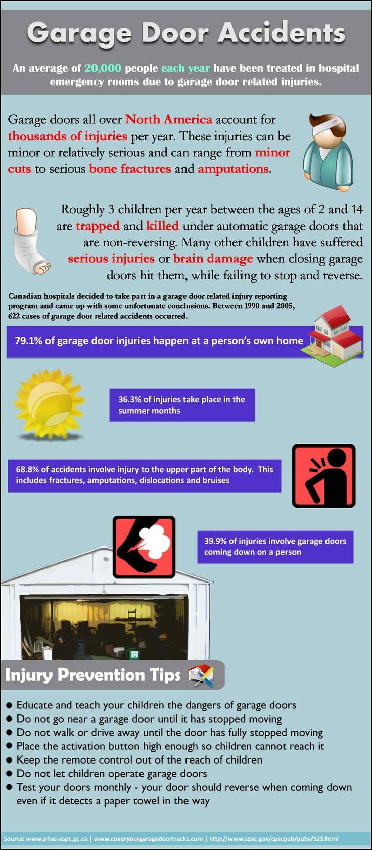 Garage Door Accidents: Garage Accidents, Technicalgarag Doors, Doors Accidents,  Internet Site,  Website, Alpha Garage, Web Site, Garage Doors, Latest Infographic