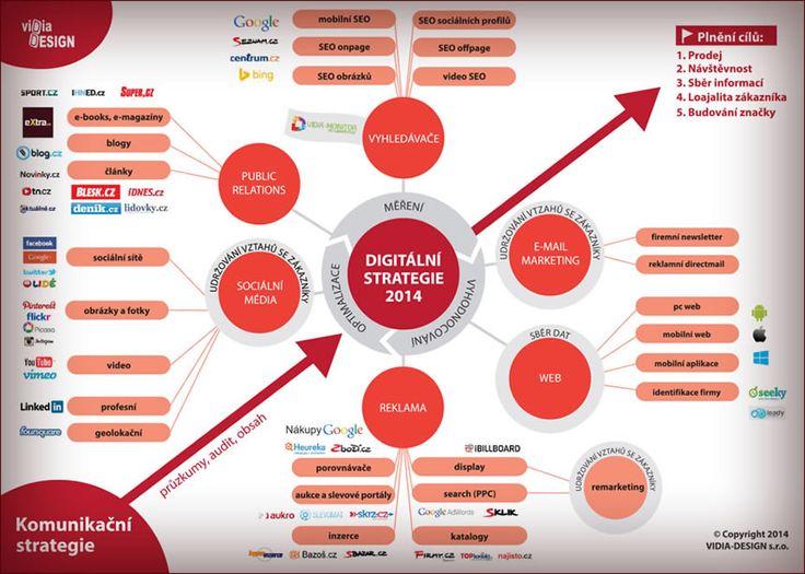 Digitální strategie pro firmy od Vidia Design propůjčeno GENES Media