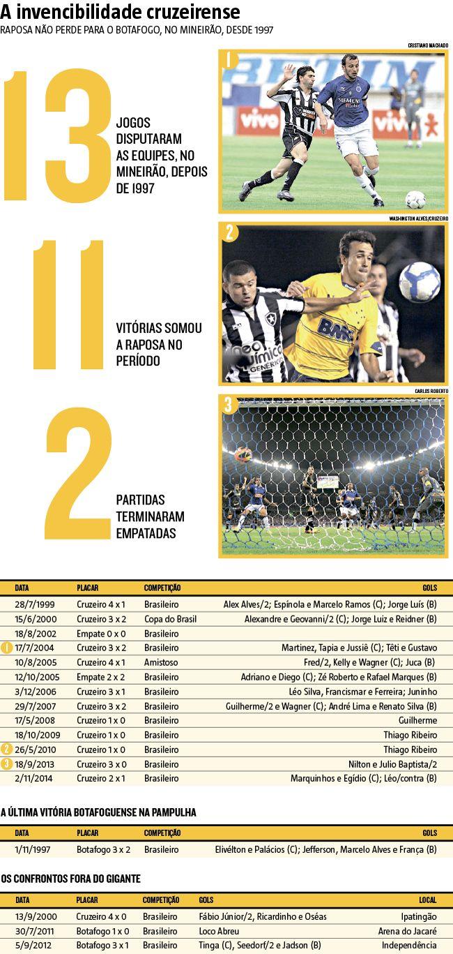 A última derrota cruzeirense, no Gigante da Pampulha, para o Botafogo, foi logo depois da conquista do bicampeonato da Copa Libertadores, em 1997. Naquele ano também a Raposa brigava contra o rebaixamento e saiu vencendo o confronto por 2 a 0, mas acabou permitindo a virada botafoguense na etapa final. (11/09/2016) #Retrospecto #Cruzeiro #Botafogo #Brasileirão #CampeonatoBrasileiro #Infográfico #Infografia #HojeEmDia