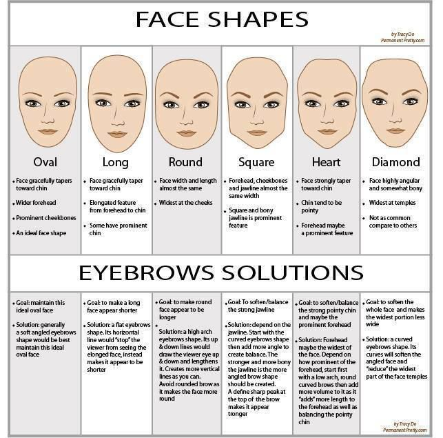 Face Shapes & Eyebrows Solutions