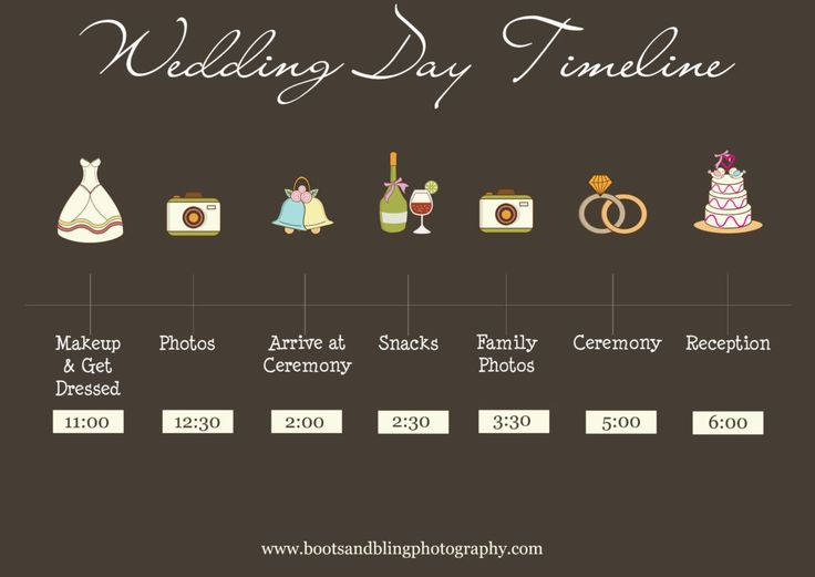 How To Create The Perfect Reception Timeline: 17 Best Ideas About Wedding Timeline Template On Pinterest