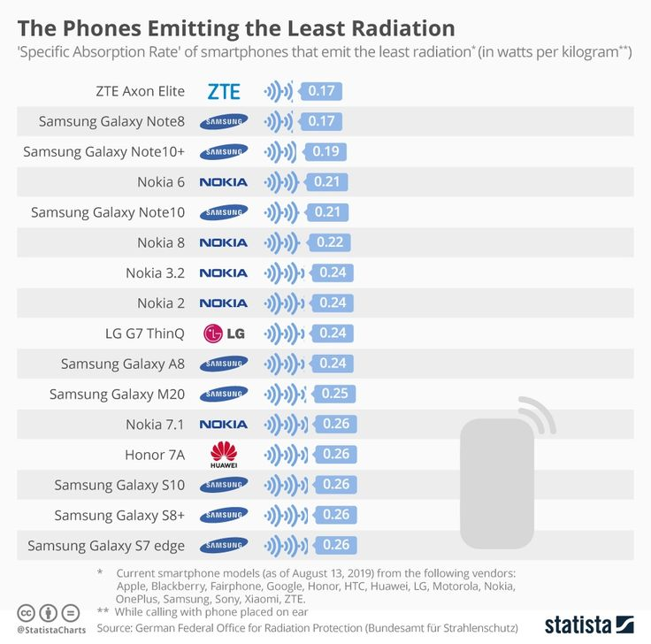 These Are the Cellphones That Emit the Most and Least