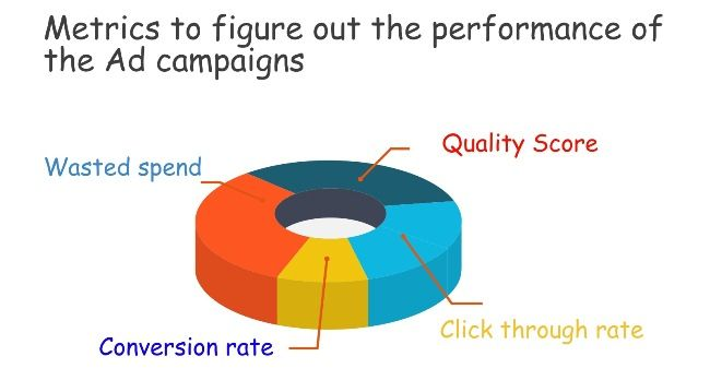 Not only the developing and implementing but the proper measurement of a paid advertising campaign is also very important for any successful business house. Advertisement and sales are actually interrelated and the Ad campaigns directly influence the sales and profits. Unfortunately, many advertising agencies and their clients have no well-defined standards to measure the effectiveness of the Ads or the overall Ad campaigns.