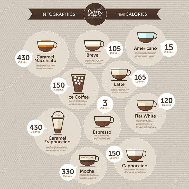 Download coffee calories infographics stock