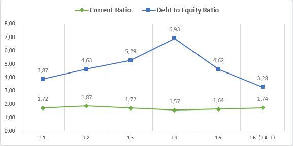 AMG - Current Ratio e Debt to Equity Ratio