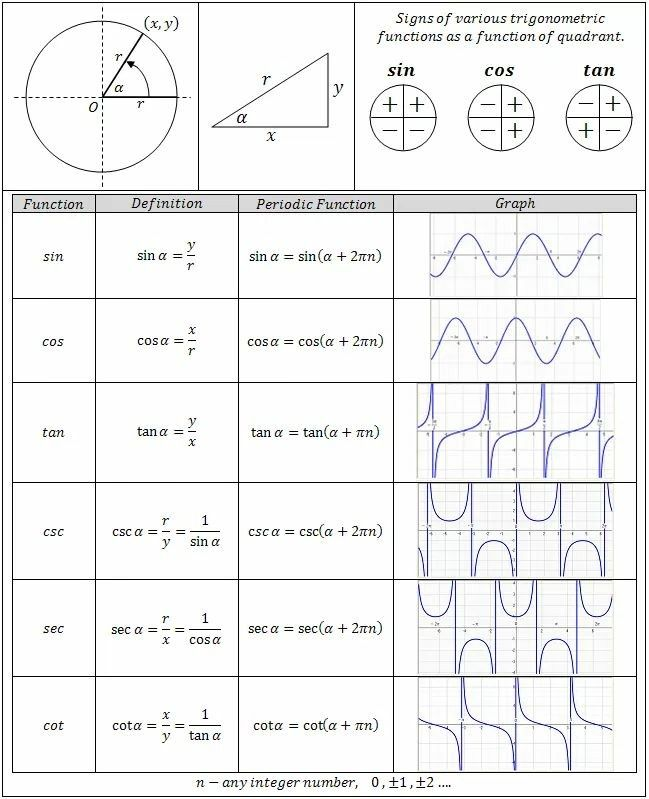 Atemberaubend Interpretieren Graphen Arbeitsblatt Algebra 1 Bilder ...