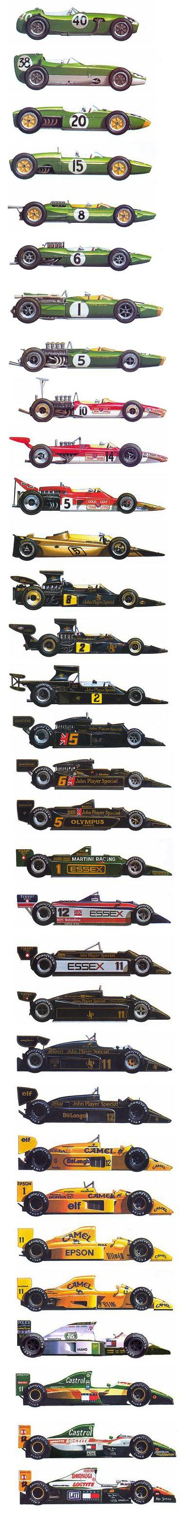 Lotus, history of Formula 1                                                                                                                                                      More