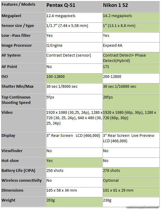 58 best Camera Comparison Review images on Pinterest | Camera ...