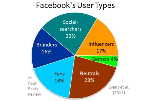 Le 6 Tipologie di Utenti su Facebook -  Studio sui comportamenti degli utenti su Facebook