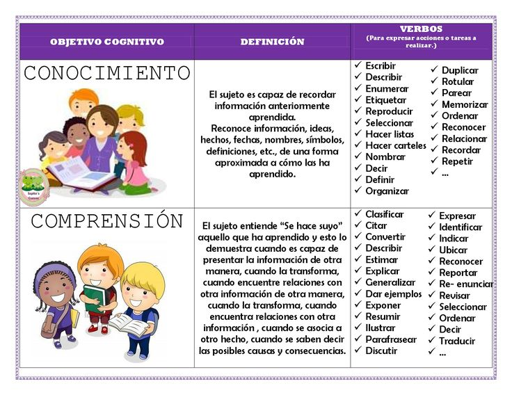 7 best PEDAGOGÍA images on Pinterest | Learning, Bloom\'s taxonomy ...