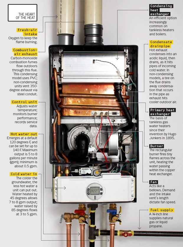 Tankless Hot Water Heater How It Works